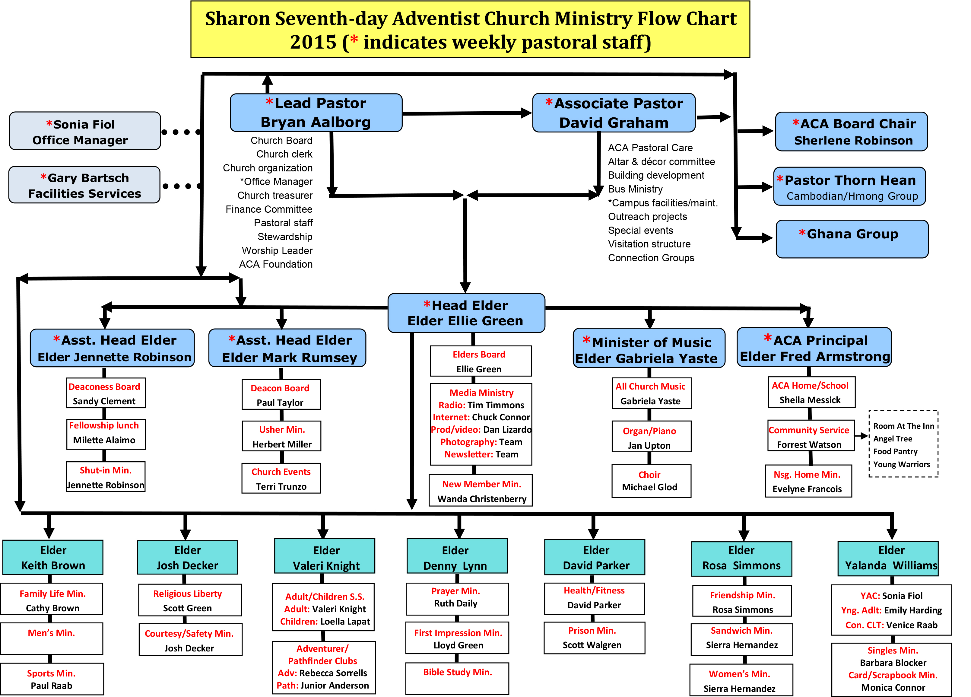 church structure flow chart bing images